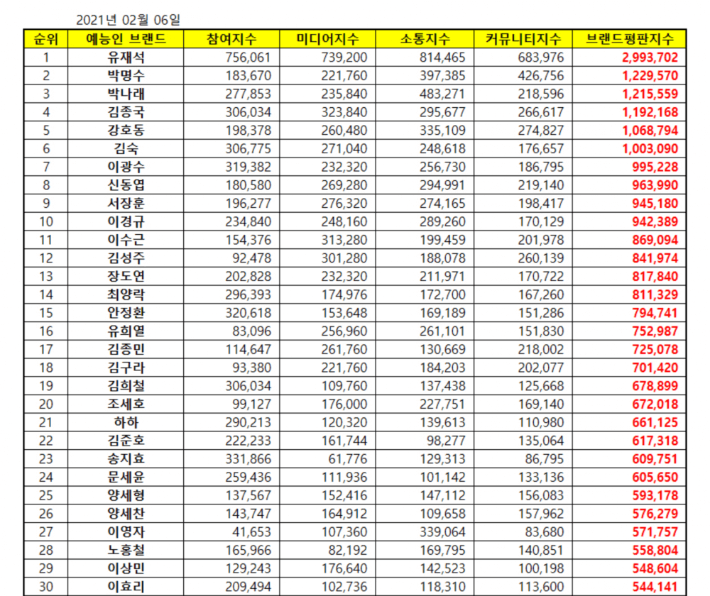 Top 30 most popular variety stars in February 2021