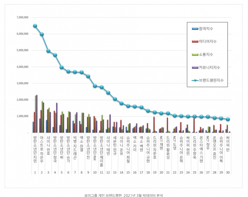 BTS Jimin and ASTRO Cha Eun Woo remain on first-spot and second spot in March 2021 Brand Reputation Rankings.