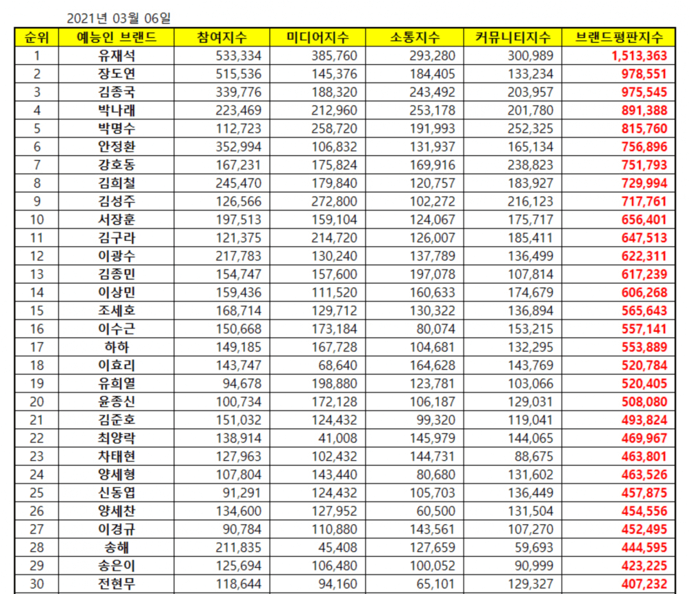 Top 30 most popular variety stars in March 2021