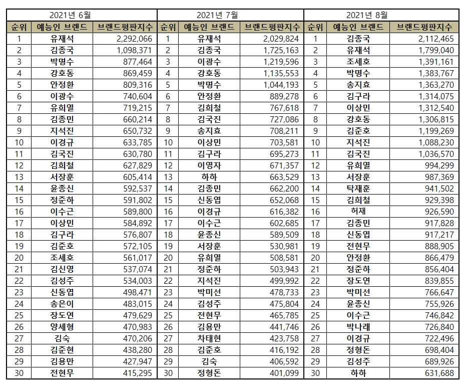 Top 50 Most Popular Variety Star Brand Reputation Rankings in August 2021